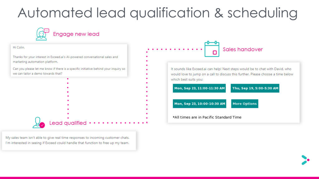 Automated Lead qualification over email