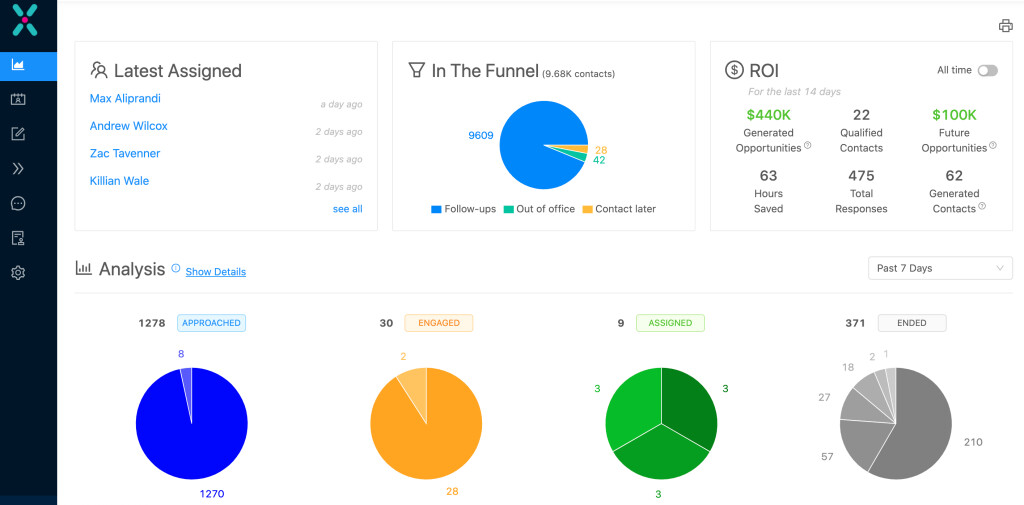 Dashboard -> Track ROI -  how many opportunities were created and time saved for your team
