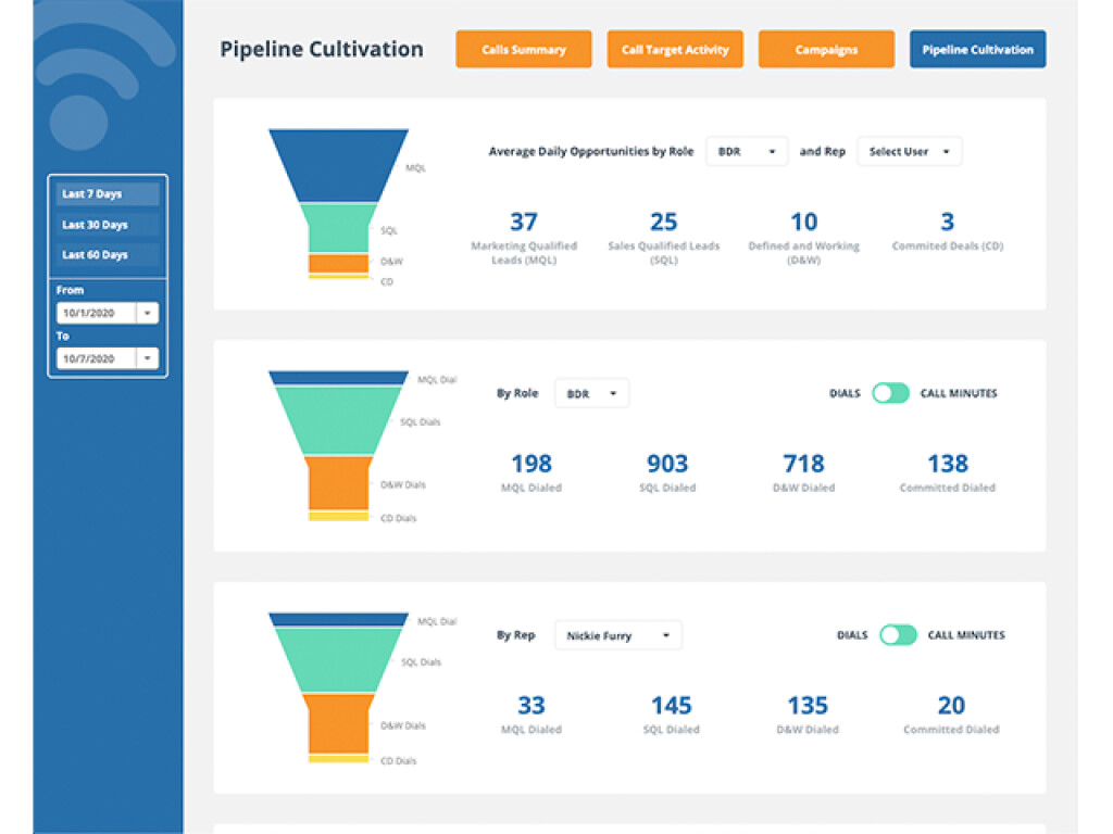 Blend your CRM and telephony data to create actionnable metrics