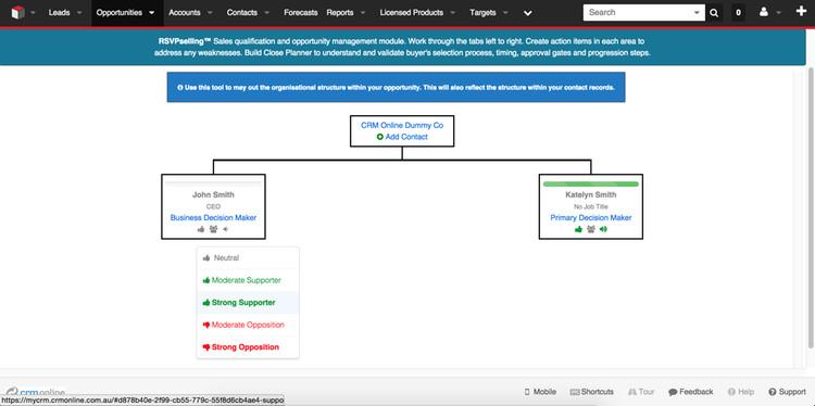 RSVPselling Organisational Chart