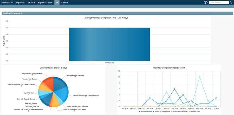 Business Intelligence Dashboard