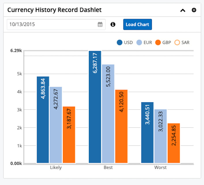 Historical Currency Conversion Dashlet