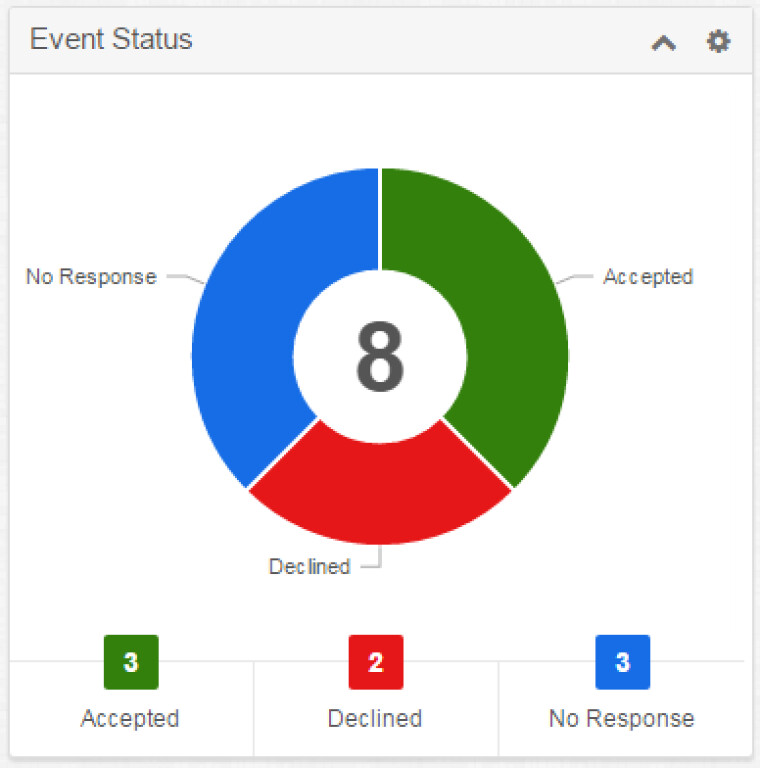 Event status dashlet