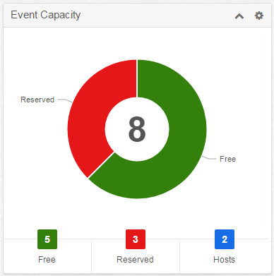 Event capacity dashlet
